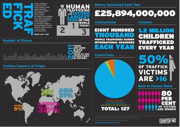 trafficked-stats-board-jpeg